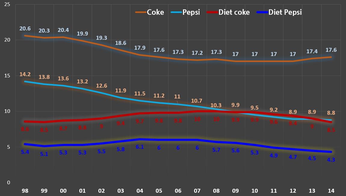 미국 콜라 브랜드별 시장점유율.jpg