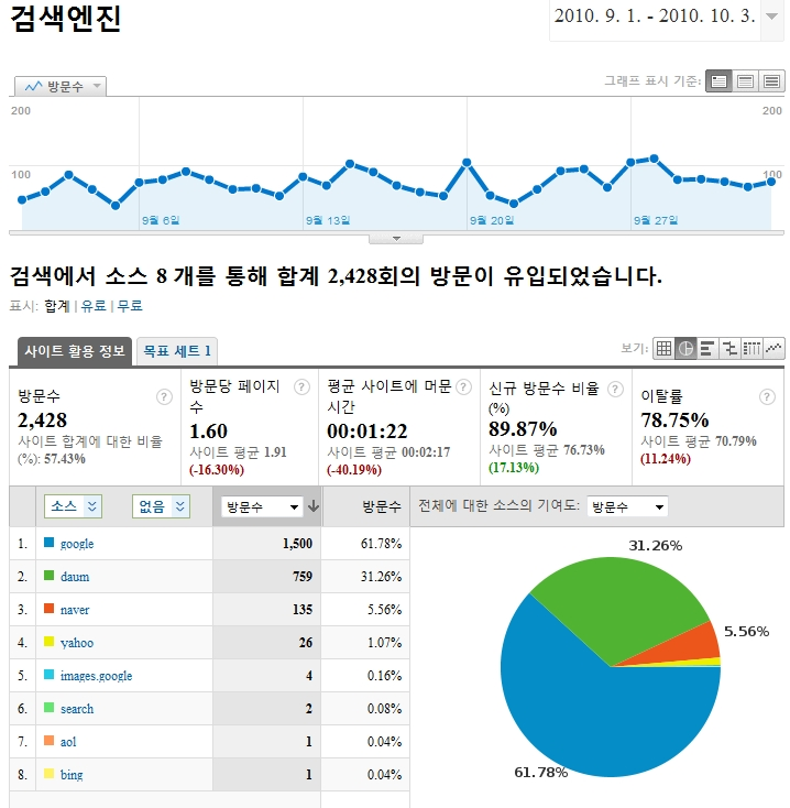 Goggle Analytics검색엔진분석2.jpg