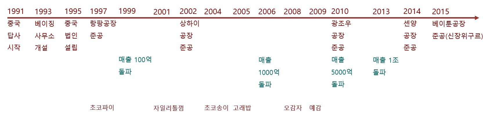 오리온 중국 진출 역사.jpg