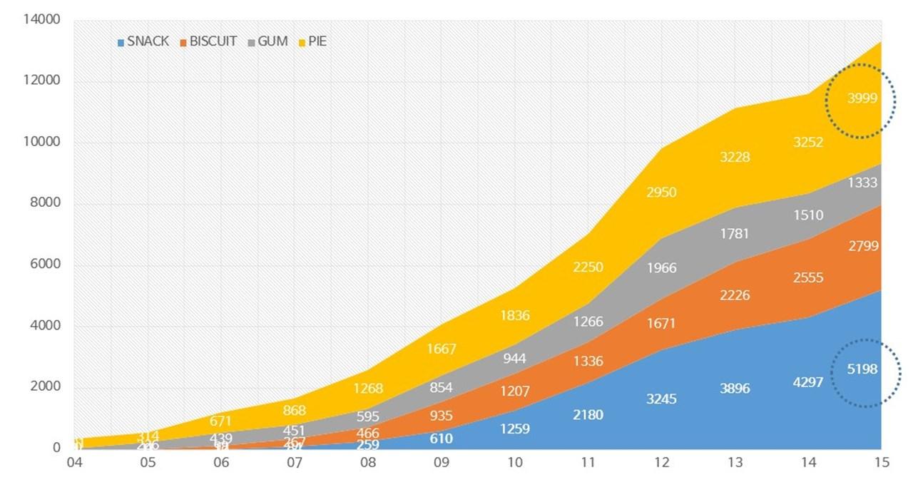 오리온 중국 제품군별 매출비중 추이.jpg