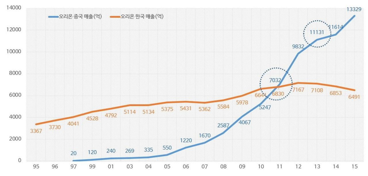오리온 중국 및 한국 매출 추이.jpg