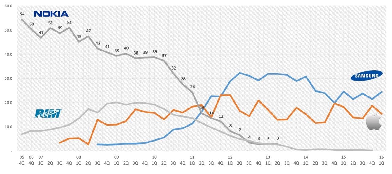 스마트폰 점유율 추이(2006~2016) 추가.jpg
