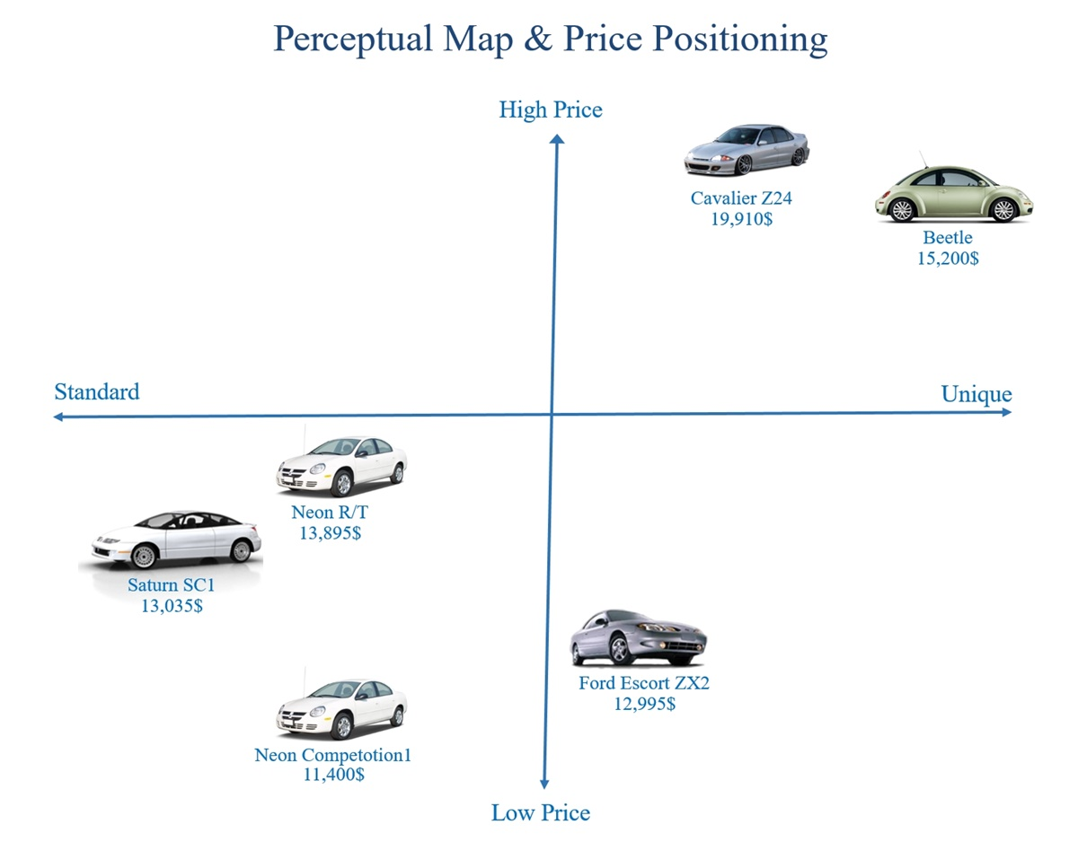 Perceptual Map & Price Positioning.jpg