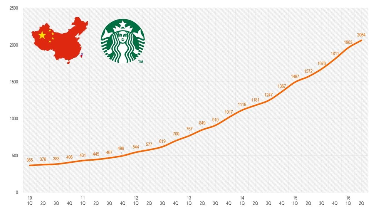 스타벅스 중국 매장수 추이.jpg
