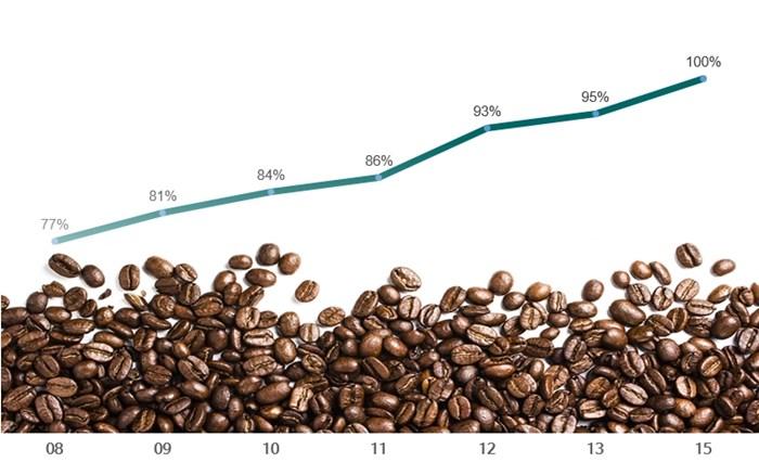 스타벅스 공정무역으로 커피 구매 비중.jpg