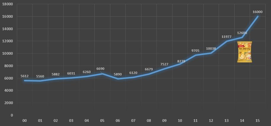 한국 스낵 시장규모 추이.jpg