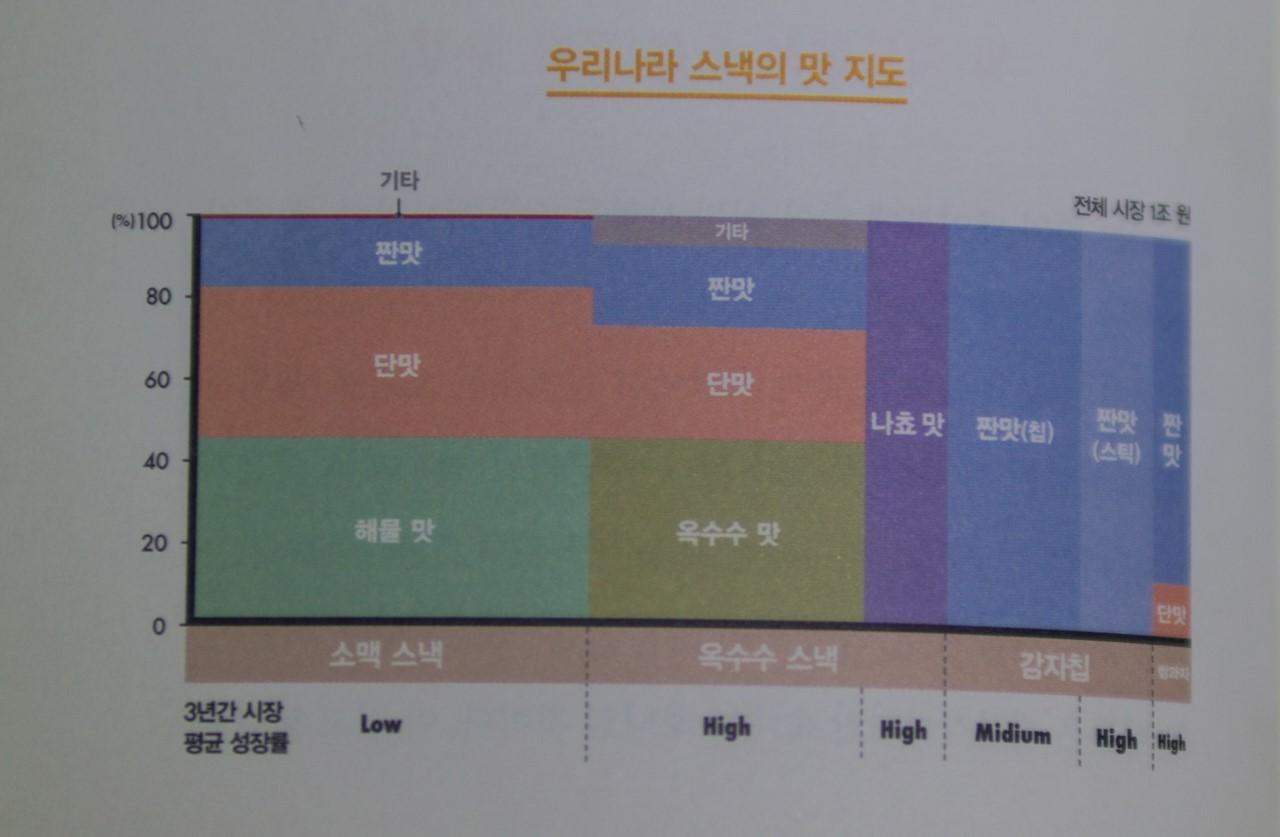우리나라 스낵의 맛 지도-9383 resize.jpg