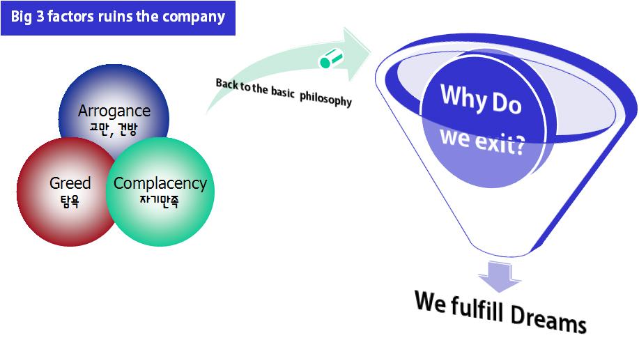 Big 3 factors ruined the company.jpg
