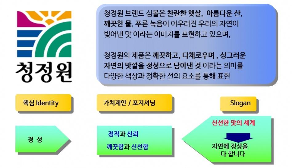 청정원 브랜드 심볼 및 가치 제안.jpg