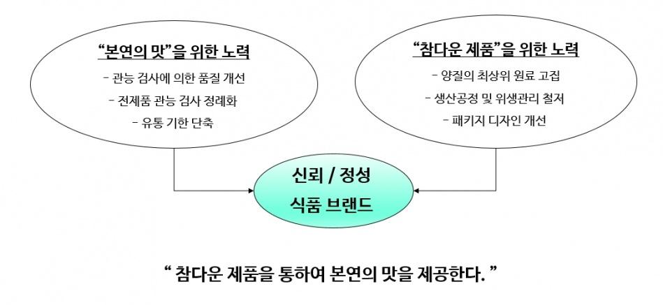 청정원 브랜드 개념과 철학.jpg