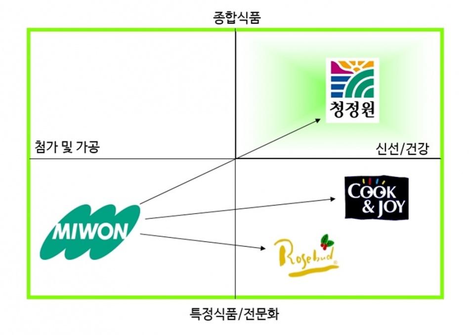 청정원 등 브랜드 Positioning.jpg