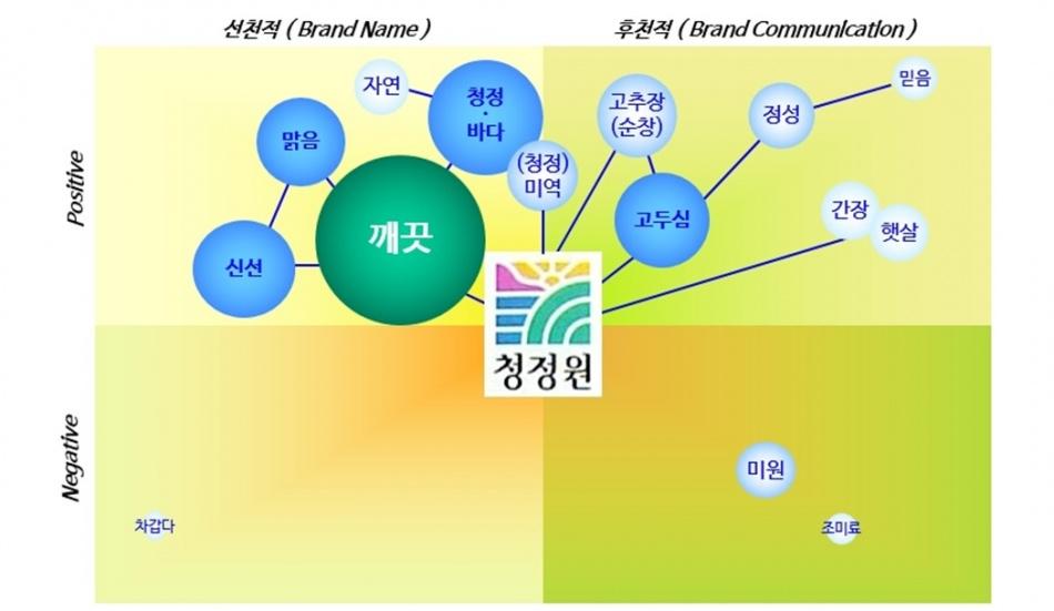 청정원 브랜드 연상.jpg