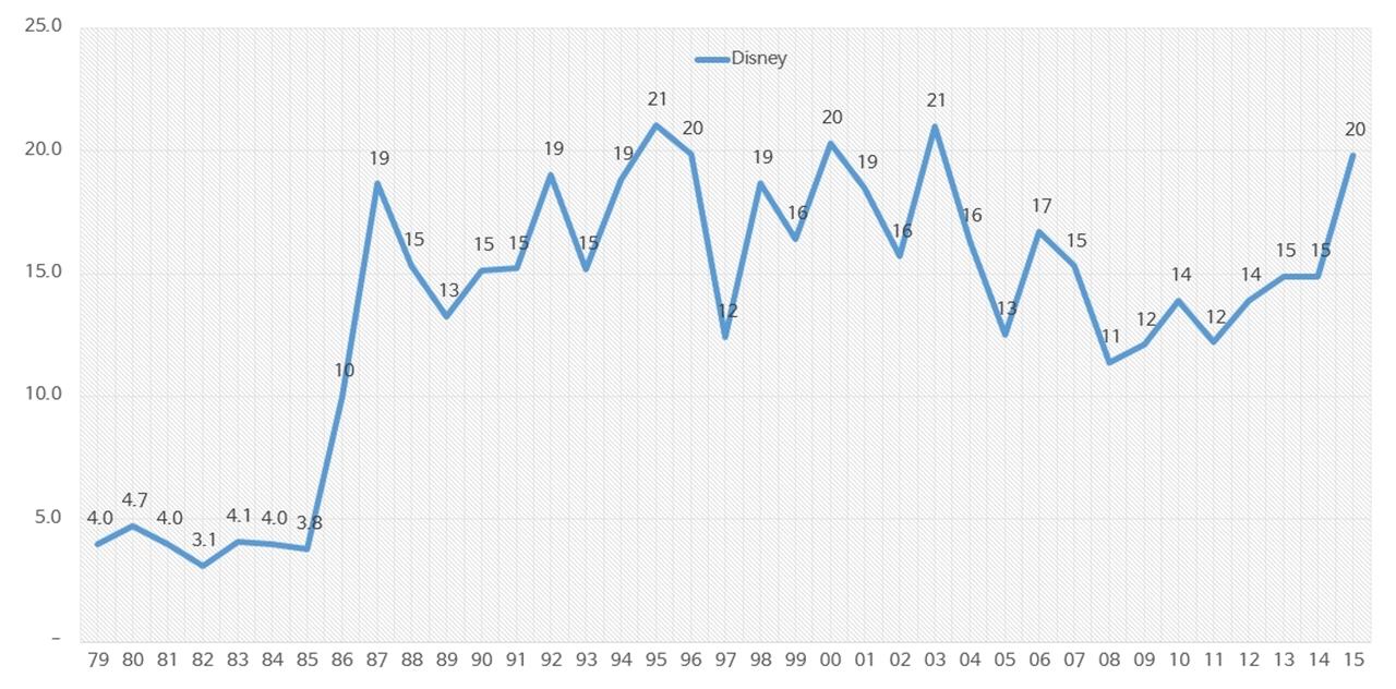 월트 디즈니 박스오피스 북미 점유율(1979~2015).jpg