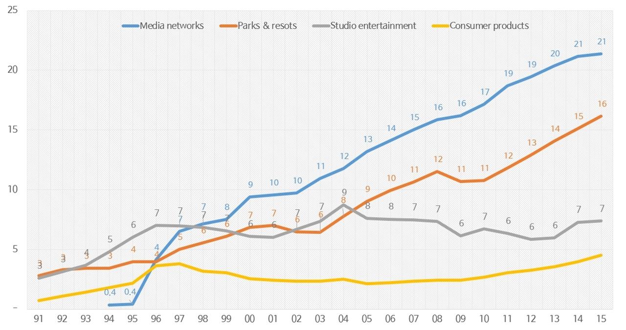 디즈니 사업군별 1991~2015 매출 추이 라인그래프.jpg