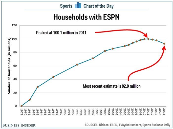 ESPN 유료 회원수.jpg