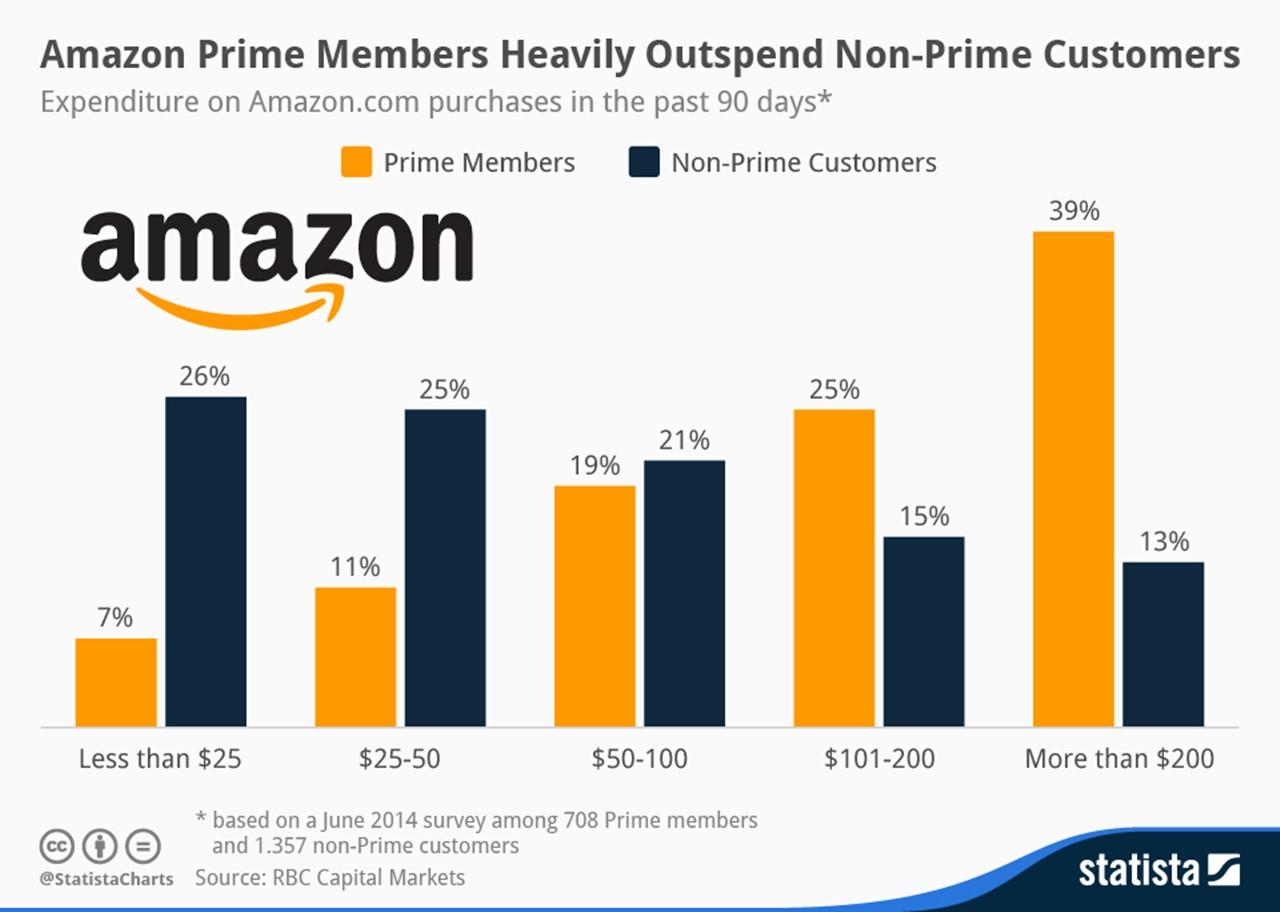 Amazon Prime Members Heavily Outspend Non-Prime Customerschartoftheday_2370_Amazon_Prime_Spending_n.jpg