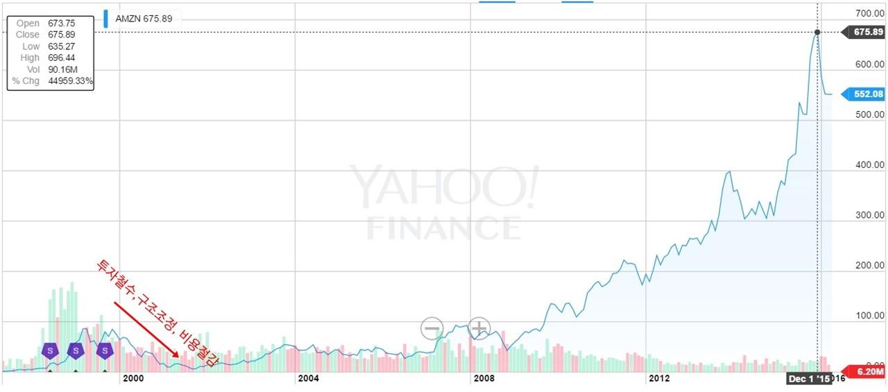 아마존 stock chart 내용추가.jpg
