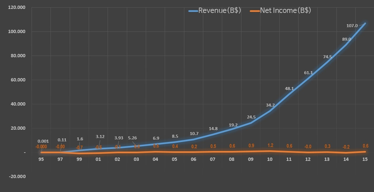 아마존 매출 및 손익 추이(1995~2015).jpg