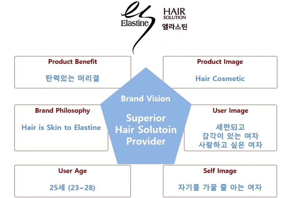 엘라스틴  브랜드 아이덴티티(Brand Identity).jpg