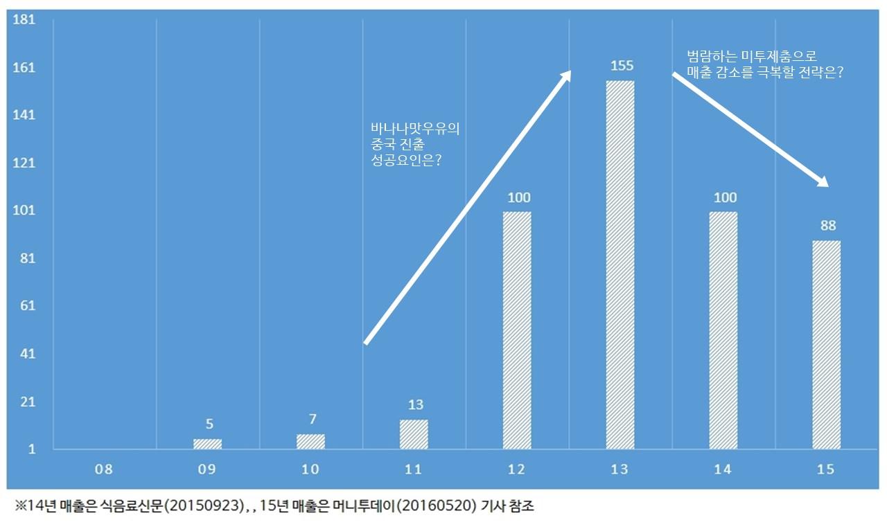 바나나맛우유 중국 매출 추이 내용 보강.jpg