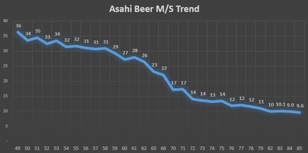 Asahi beer market share Trend.jpg