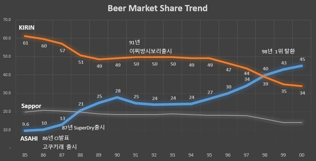 Asahi beer market share Trend2.jpg