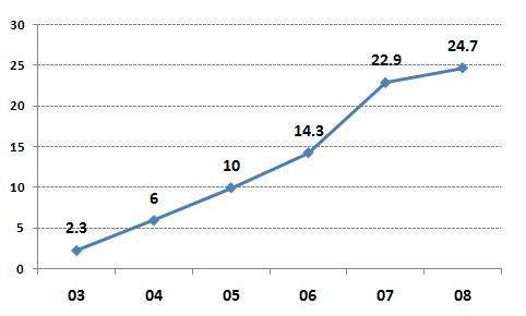 미국시장에서 LG 세탁기 시장점유율