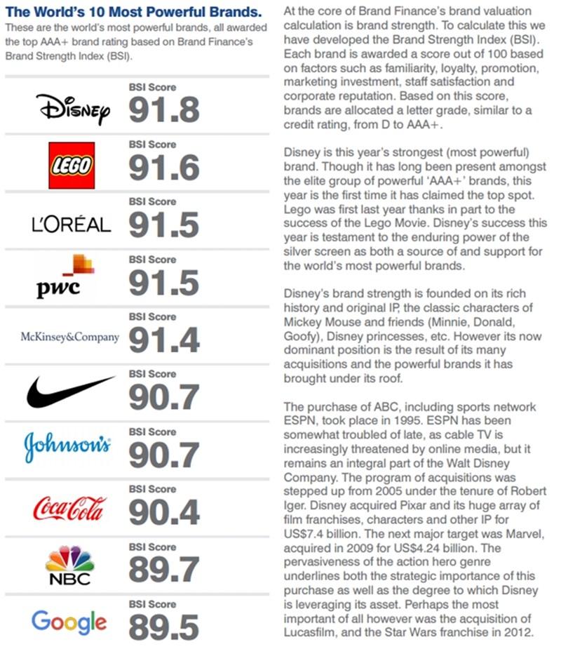2016 Brand strength.jpg