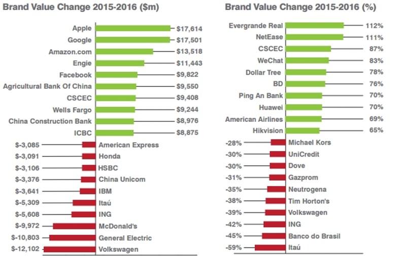 2016s년 브랜드 가치 변화.jpg