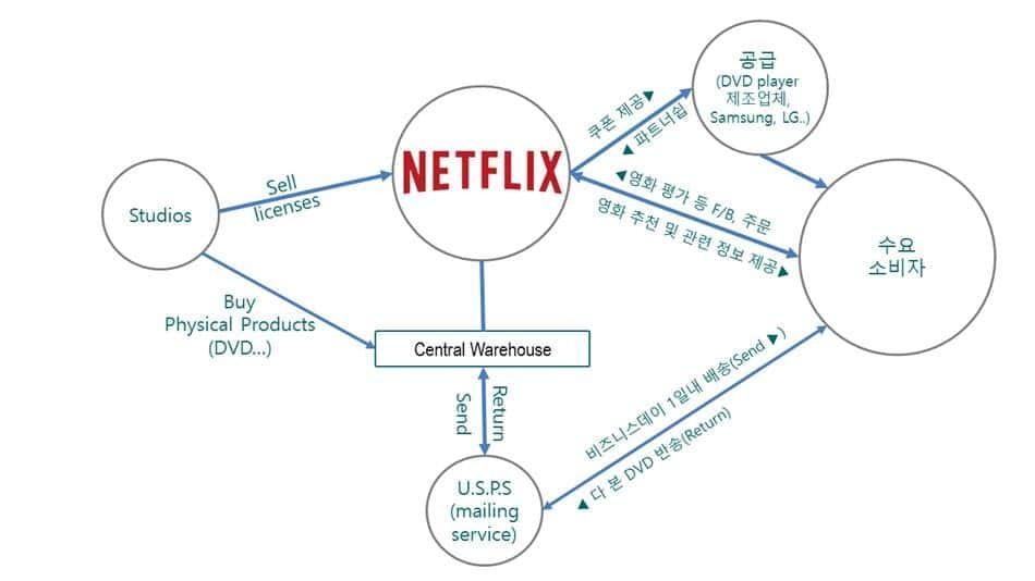 네플릭스 비지니스 모델 다이어그램 netflix Business model diagram