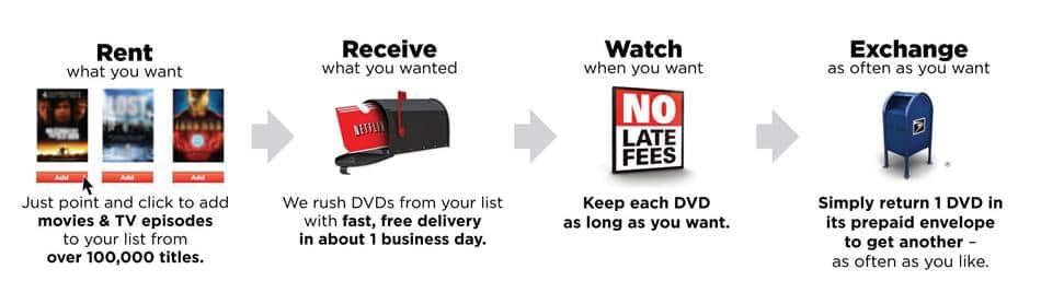 넷플렉스 DVD 빌리는 프로세스