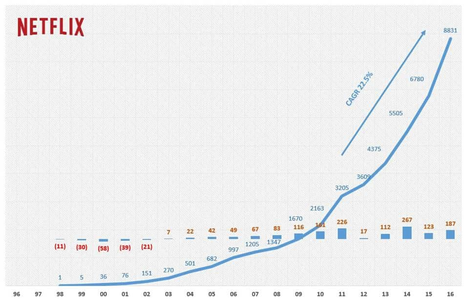 Netflix Revenue & net Income trens(1998~2016) 네플릭스 매출 및 손익 추이(1998~2016)
