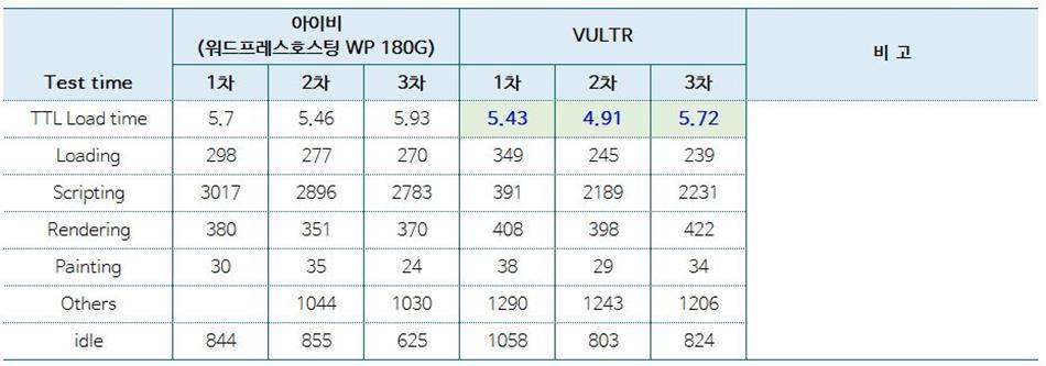 아이비호스팅과-해외-가상서버호스팅-VULTR과-비교_크롬-개발자도구