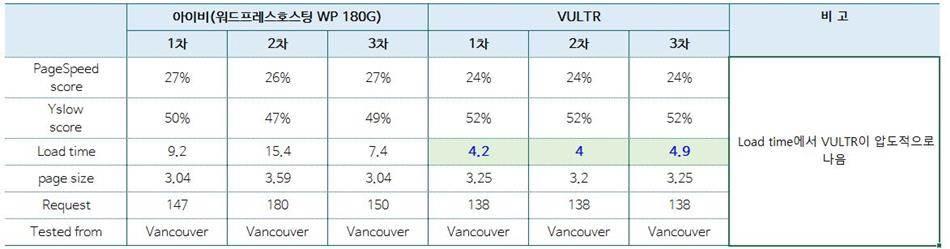 아이비호스팅과-해외-가상서버호스팅-VULTR과-비교_GTmatrix