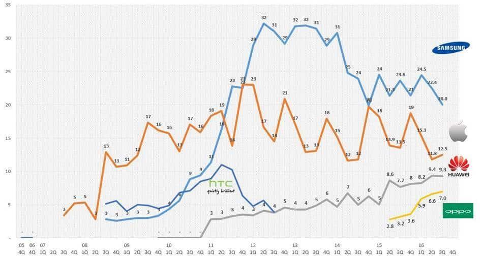 %ec%8a%a4%eb%a7%88%ed%8a%b8%ed%8f%b0-%ec%8b%9c%ec%9e%a5-%ec%a0%90%ec%9c%a0%ec%9c%a8-%ec%b6%94%ec%9d%b4-smartphone-market-share-trend-by-idc