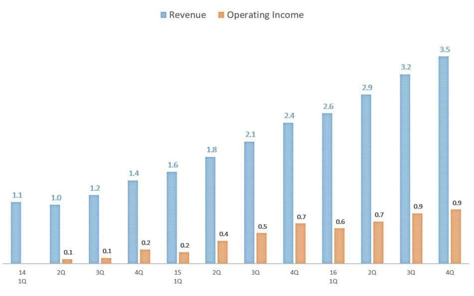 아마존 웹서비스 분기별 매출 및 영업이익 추이(2014~2016)
