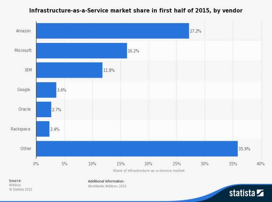 statistic_id478143_market-share-of-iaas-vendors-worldwide-2015