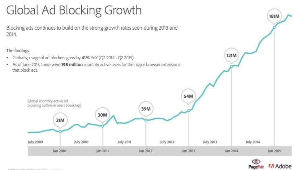 %ea%b4%91%ea%b3%a0-%eb%b0%a9%ec%a7%80-%ed%94%84%eb%a1%9c%ea%b7%b8%eb%9e%a8-%ec%b6%94%ec%9d%b4_global-ad-blocking-chart
