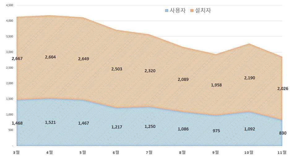 %eb%b9%84%ed%8a%b8-%ec%84%a4%ec%b9%98%ec%9e%90-%ec%82%ac%ec%9a%a9%ec%9e%90-%ec%b6%94%ec%9d%b4