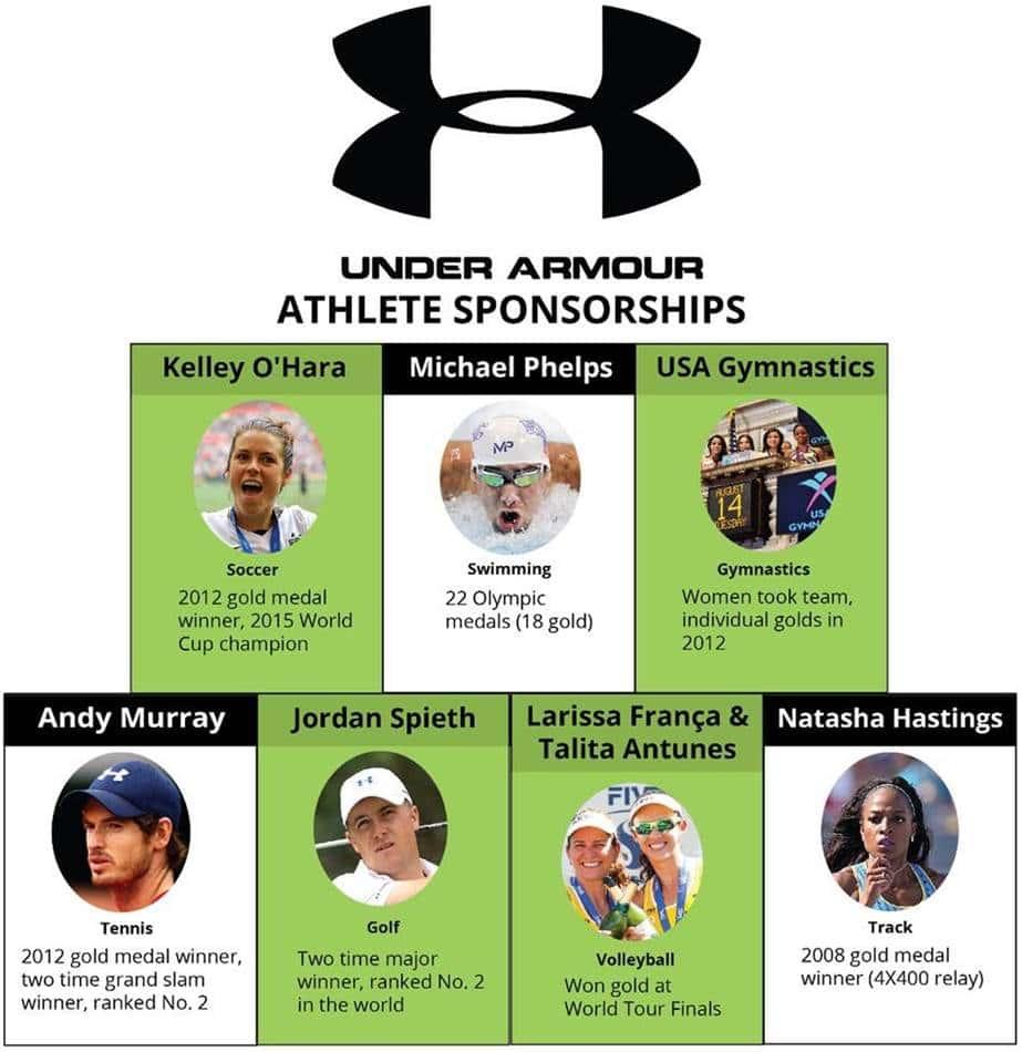 나이키를 위협하는 스포츠웨어 신흥 강자, 언더아머(Under Armour)의 성공요인 세가지 18