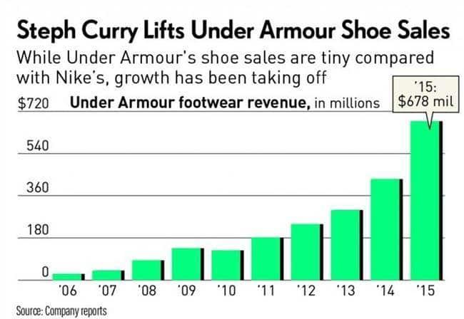 언더아머(Under Armour)의 운동화 판매 증가 추이_스테판 커리(Stephen Curry) 농구화 시리즈는 메출을 크게 끌어 올렸다
