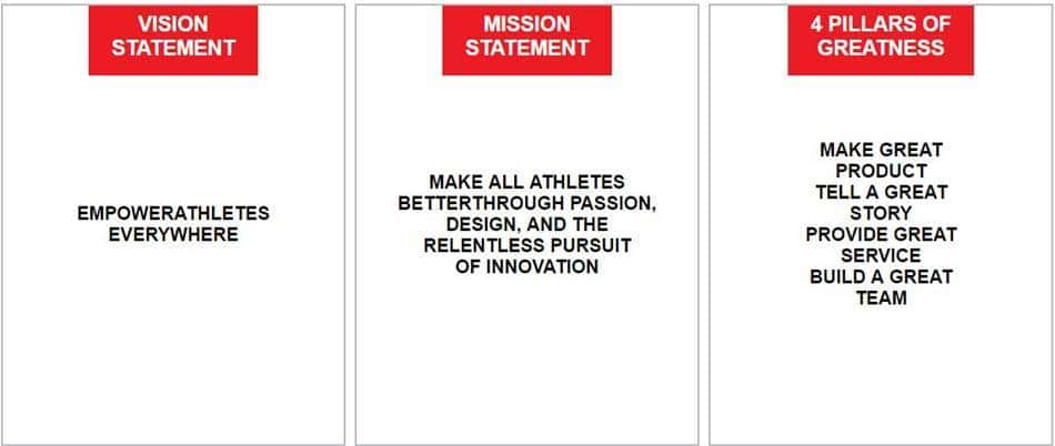 evaluating the mission statement of under armour Mission statements here you can find more than 40 examples of mission statements and their overviews we provide the overviews using our unique evaluation framework, which evaluates how comprehensive the missions are.