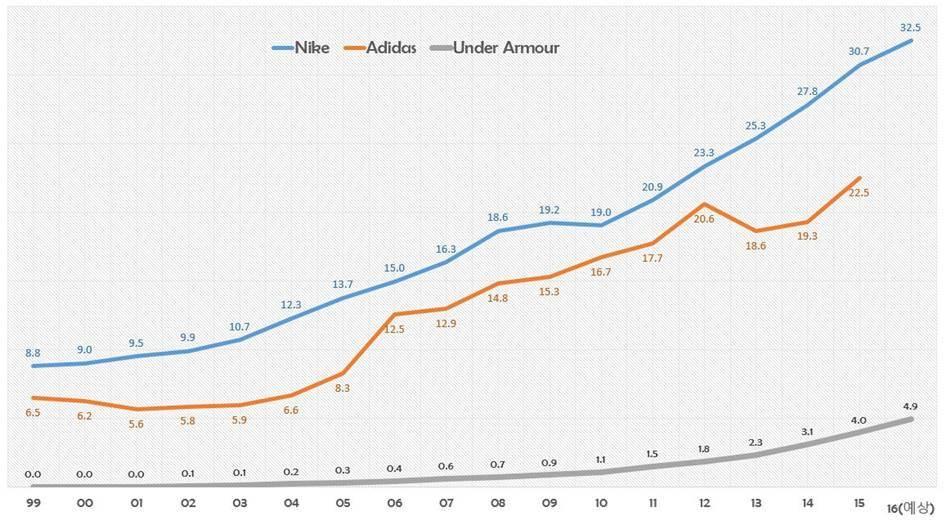 나이키를 위협하는 스포츠웨어 신흥 강자, 언더아머(Under Armour)의 성공요인 세가지 16