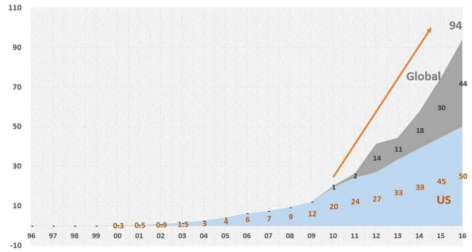 넷플릭스 미국 및 글로벌 가입자수 추이