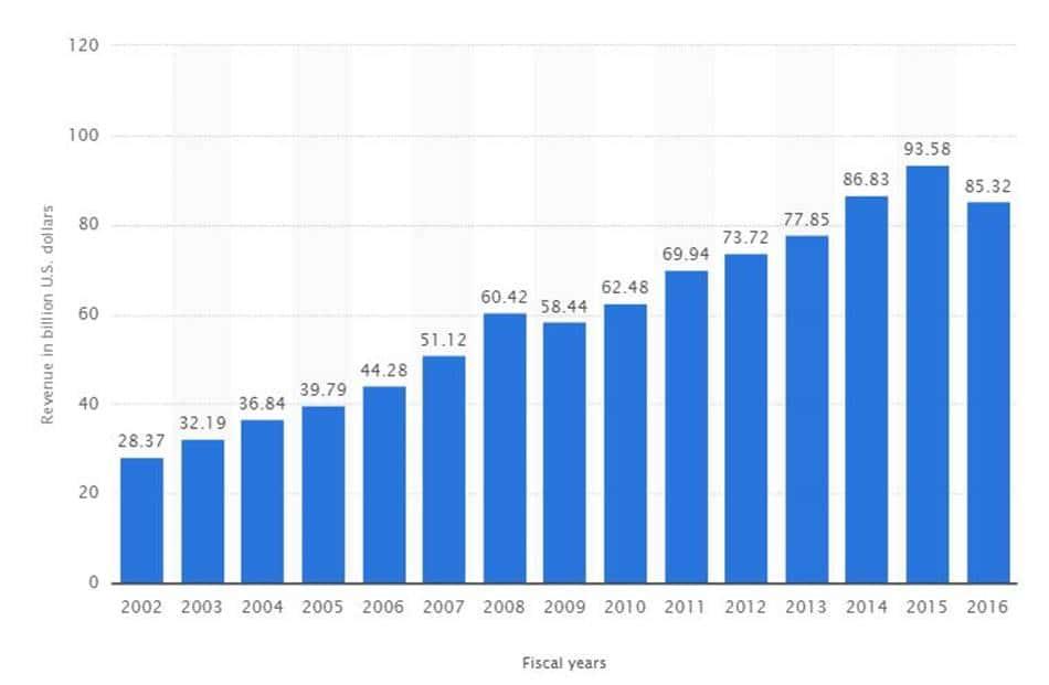 2002년부터 2016년까지 마이크로소프트의 회계년도기준 매출액 추이