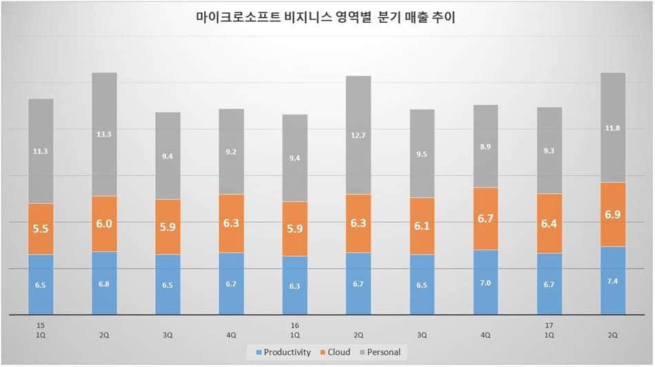 마이크로소프트 부문별 매출액 추이
