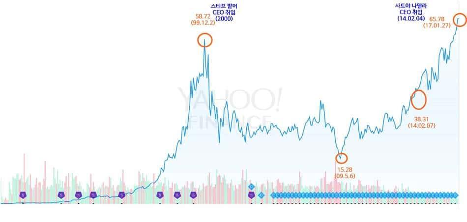 마이크로소프트 주가 그래프 설명추가