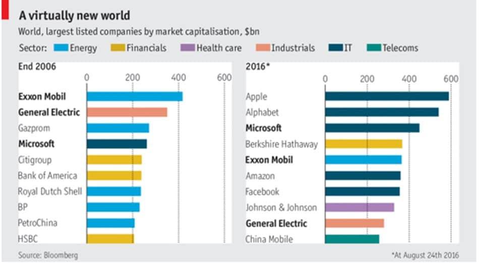 2006년과 2016년 10대 기업의 변화 세계 경제 포럼 자료