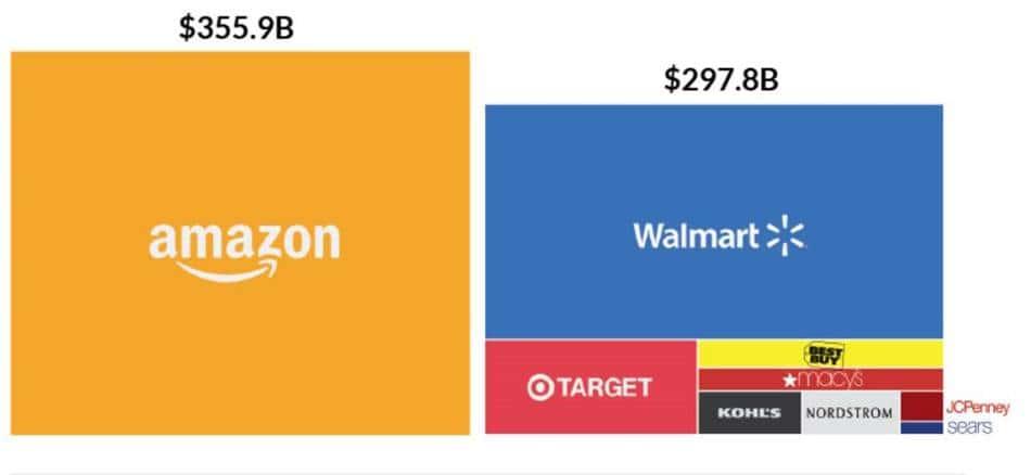 2016년 12월 아마존과 타유통의 시장 가치 비교 차트