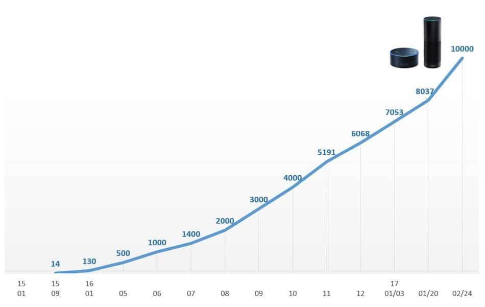 아마존 에코 스킬 수 증가 추이 그래프